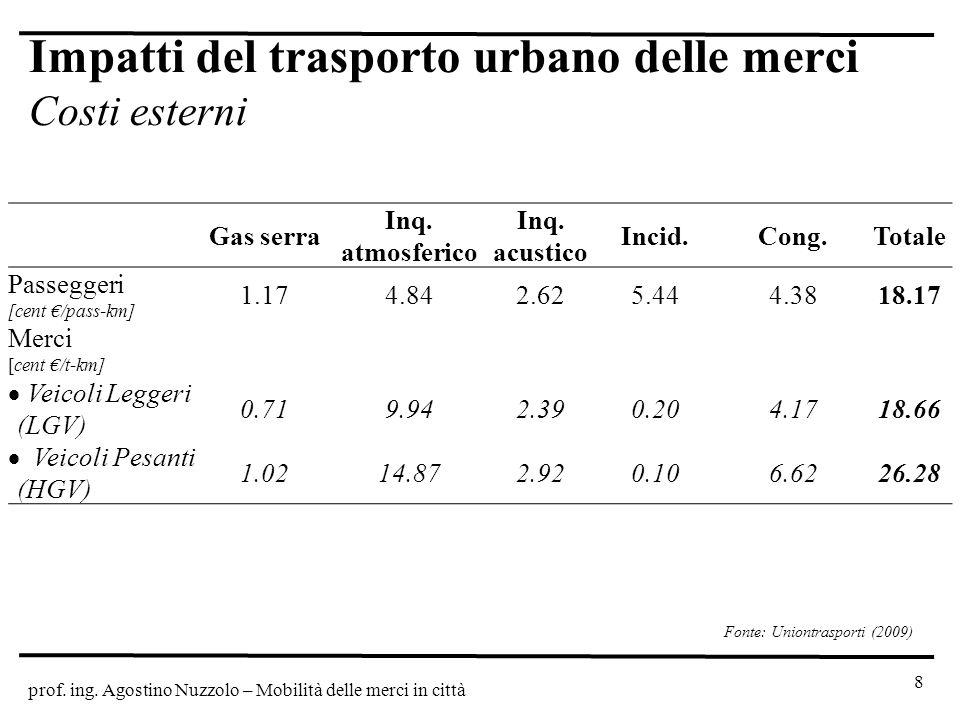 prof. ing. Agostino Nuzzolo – Mobilità delle merci in città Impatti del trasporto urbano delle merci Costi esterni 8 Gas serra Inq. atmosferico Inq. a