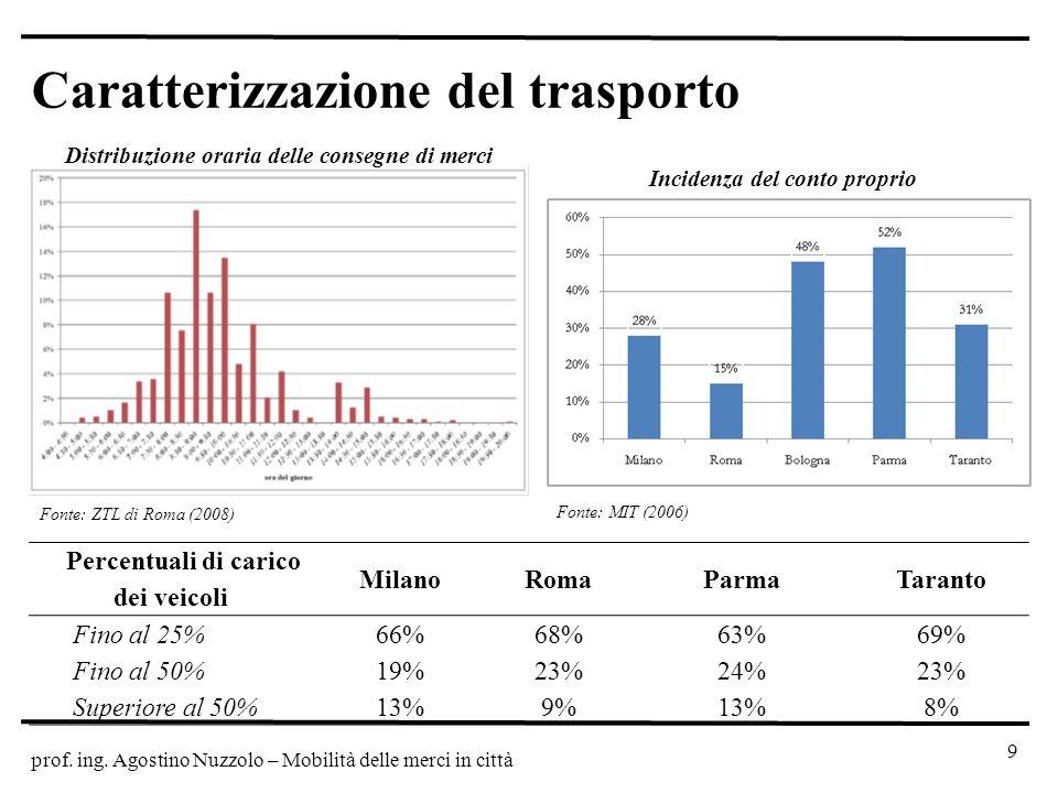 prof. ing. Agostino Nuzzolo – Mobilità delle merci in città Caratterizzazione del trasporto 9 Fonte: ZTL di Roma (2008) Percentuali di carico dei veic