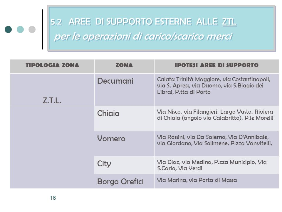 16 5.2 AREE DI SUPPORTO ESTERNE ALLE ZTL per le operazioni di carico/scarico merci TIPOLOGIA ZONAZONAIPOTESI AREE DI SUPPORTO Z.T.L.