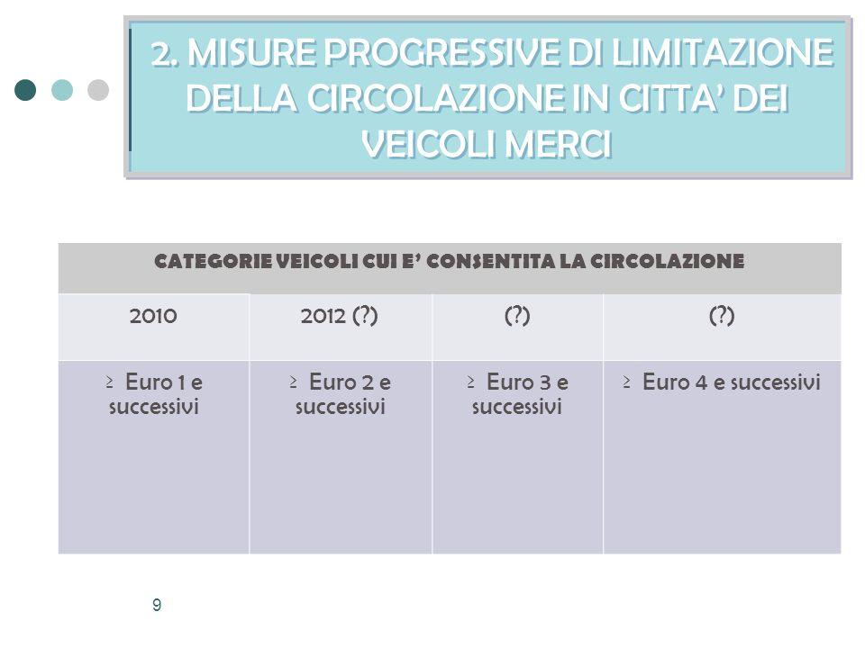 9 2. MISURE PROGRESSIVE DI LIMITAZIONE DELLA CIRCOLAZIONE IN CITTA DEI VEICOLI MERCI CATEGORIE VEICOLI CUI E CONSENTITA LA CIRCOLAZIONE 20102012 (?)(?