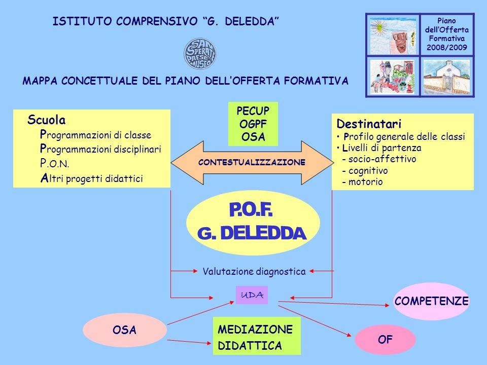 Coppo M. A. Piano dellOfferta Formativa 2008/2009 Coppo M. A. ISTITUTO COMPRENSIVO G. DELEDDA MAPPA CONCETTUALE DEL PIANO DELLOFFERTA FORMATIVA Scuola