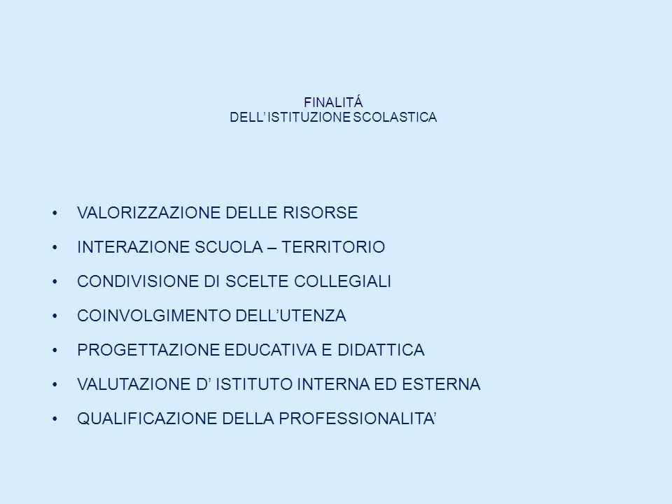 FINALITÁ DELL ISTITUZIONE SCOLASTICA VALORIZZAZIONE DELLE RISORSE INTERAZIONE SCUOLA – TERRITORIO CONDIVISIONE DI SCELTE COLLEGIALI COINVOLGIMENTO DEL