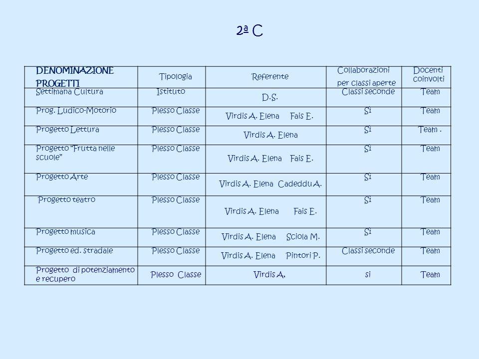 DENOMINAZIONE PROGETTI TipologiaReferente Collaborazioni per classi aperte Docenti coinvolti Settimana CulturaIstituto D.S. Classi secondeTeam Prog. L