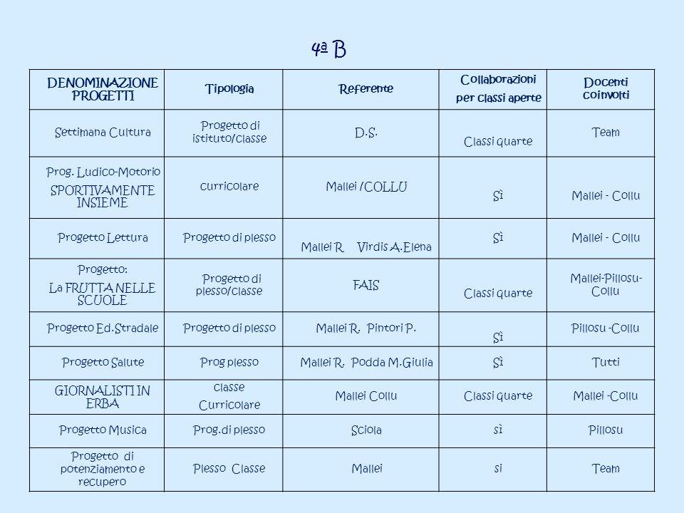 DENOMINAZIONE PROGETTI TipologiaReferente Collaborazioni per classi aperte Docenti coinvolti Settimana Cultura Progetto di istituto/classe D.S. Classi