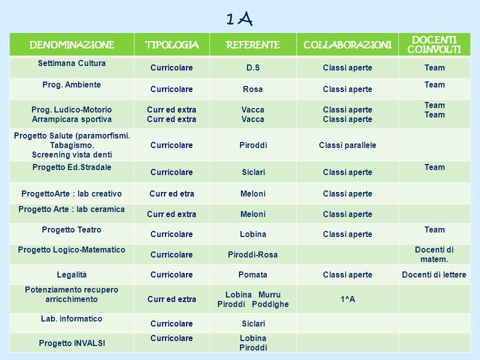 1 A DENOMINAZIONETIPOLOGIAREFERENTECOLLABORAZIONI DOCENTI COINVOLTI Settimana Cultura CurricolareD.SClassi aperteTeam Prog. Ambiente CurricolareRosaCl
