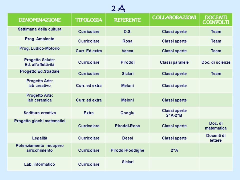 2 A DENOMINAZIONETIPOLOGIAREFERENTE COLLABORAZIONIDOCENTI COINVOLTI Settimana della cultura CurricolareD.S.Classi aperteTeam Prog. Ambiente Curricolar
