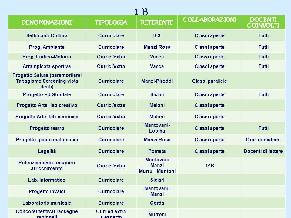 1 B DENOMINAZIONETIPOLOGIAREFERENTE COLLABORAZIONIDOCENTI COINVOLTI Settimana CulturaCurricolareD.S.Classi aperteTutti Prog. AmbienteCurricolareManzi