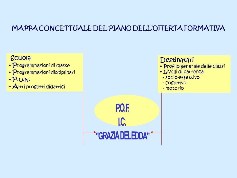 MAPPA CONCETTUALE DEL PIANO DELLOFFERTA FORMATIVA Scuola P rogrammazioni di classe P rogrammazioni disciplinari P.O.N. A ltri progetti didattici Desti
