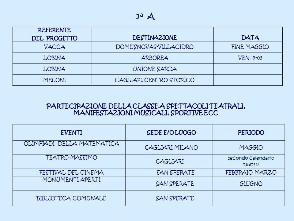 1 a A REFERENTE DEL PROGETTO DESTINAZIONEDATA VACCADOMUSNOVAS-VILLACIDROFINE MAGGIO LOBINAARBOREAVEN. 8-03 LOBINAUNIONE SARDA MELONICAGLIARI CENTRO ST