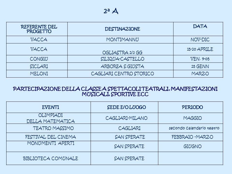 2 a A REFERENTE DEL PROGETTO DESTINAZIONE DATA VACCAMONTIMANNUNOV-DIC VACCA OGLIASTRA 2/3 GG 15-20 APRILE CONGIUSILIQUA-CASTELLOVEN. 9-05 SICLARIARBOR
