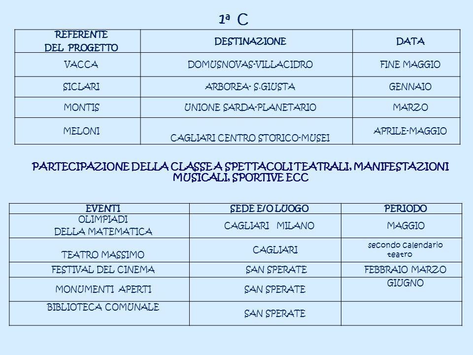 REFERENTE DEL PROGETTO DESTINAZIONEDATA VACCADOMUSNOVAS-VILLACIDROFINE MAGGIO SICLARIARBOREA- S.GIUSTAGENNAIO MONTISUNIONE SARDA-PLANETARIOMARZO MELON