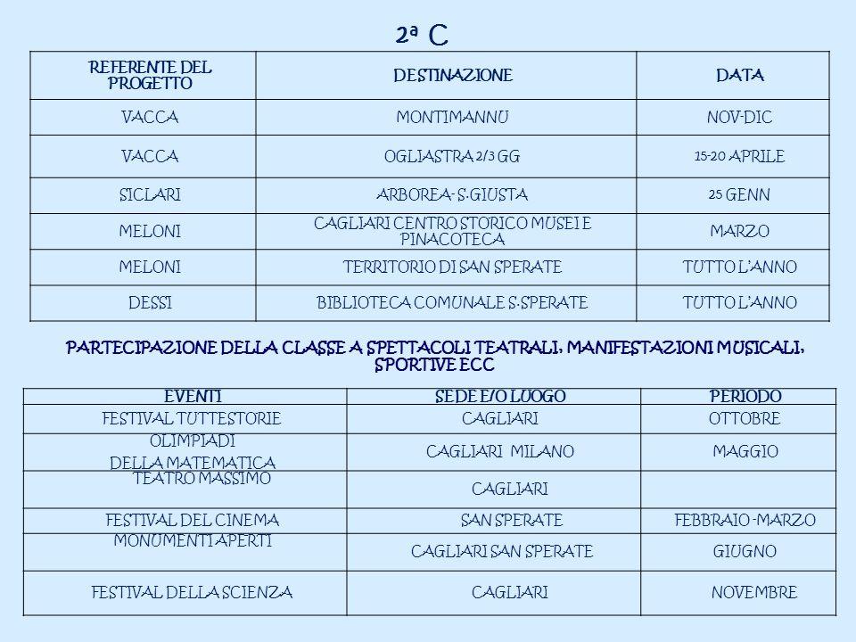 2 a C REFERENTE DEL PROGETTO DESTINAZIONEDATA VACCAMONTIMANNUNOV-DIC VACCAOGLIASTRA 2/3 GG15-20 APRILE SICLARIARBOREA- S.GIUSTA25 GENN MELONI CAGLIARI