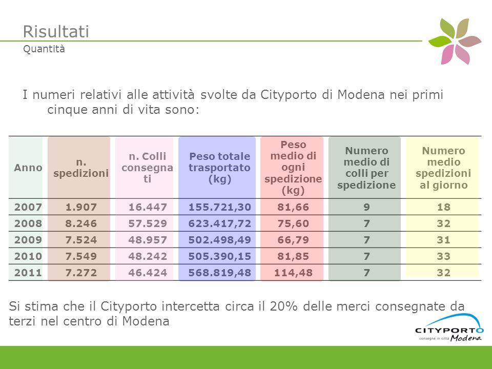 I numeri relativi alle attività svolte da Cityporto di Modena nei primi cinque anni di vita sono: Anno n.