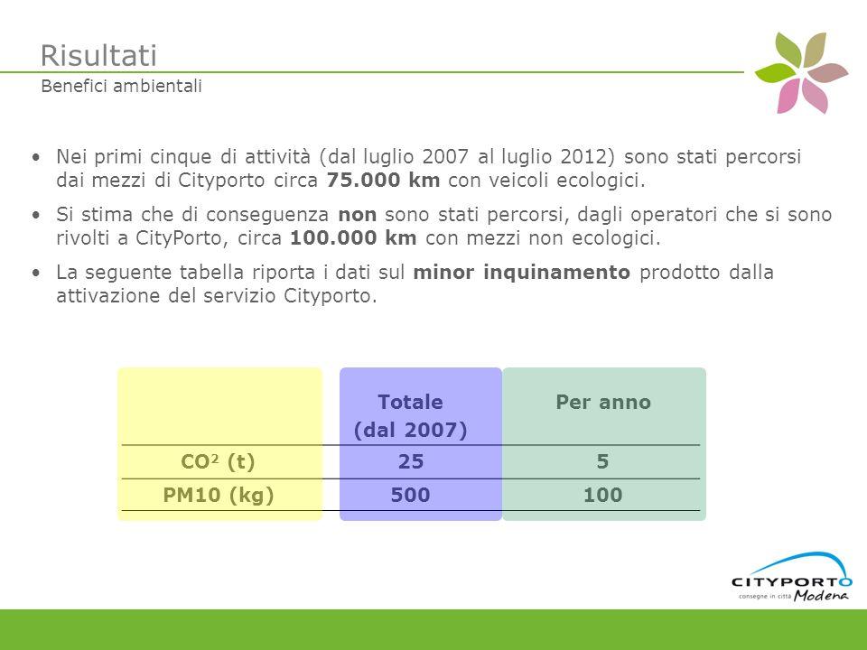 Nei primi cinque di attività (dal luglio 2007 al luglio 2012) sono stati percorsi dai mezzi di Cityporto circa 75.000 km con veicoli ecologici.