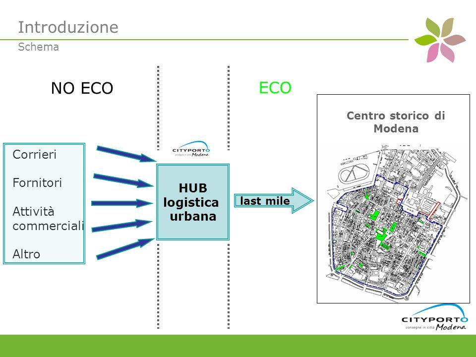HUB logistica urbana last mile Corrieri Fornitori Attività commerciali Altro Centro storico di Modena Schema Introduzione NO ECO ECO