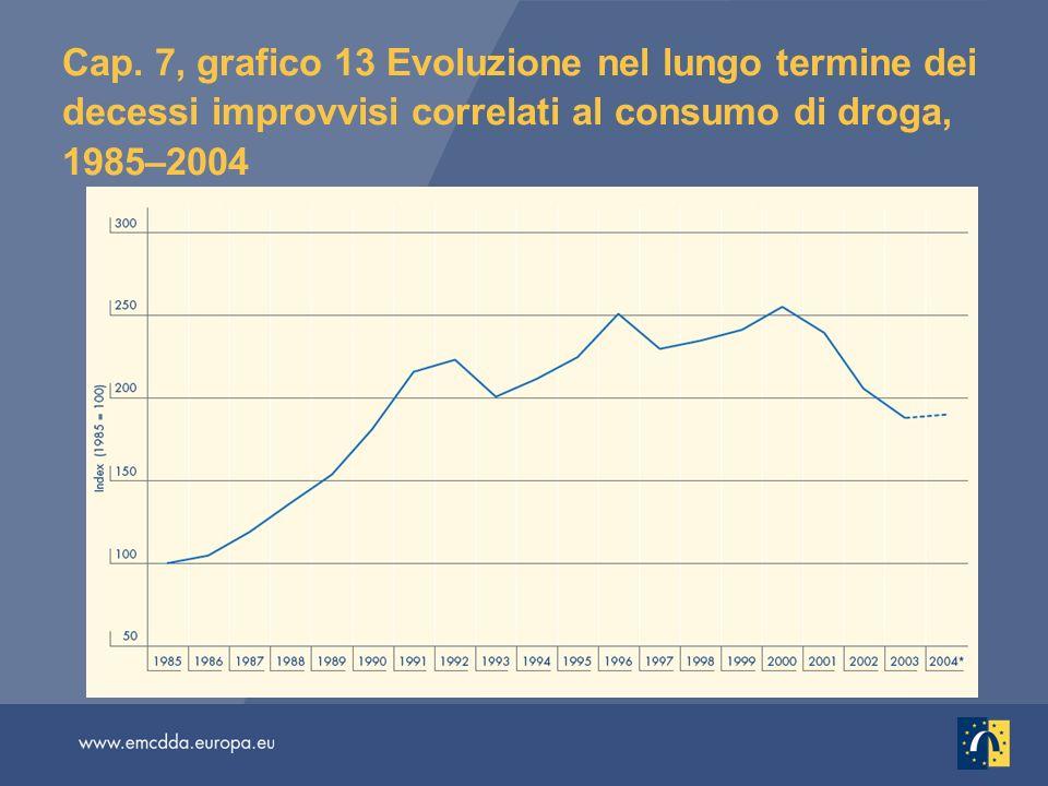 Cap. 7, grafico 13 Evoluzione nel lungo termine dei decessi improvvisi correlati al consumo di droga, 1985–2004