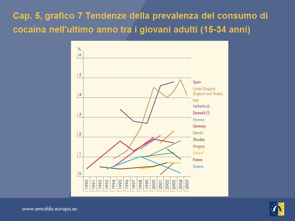 Cap. 5, grafico 7 Tendenze della prevalenza del consumo di cocaina nell'ultimo anno tra i giovani adulti (15-34 anni)
