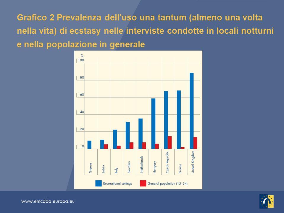 Grafico 2 Prevalenza dell uso una tantum (almeno una volta nella vita) di ecstasy nelle interviste condotte in locali notturni e nella popolazione in generale