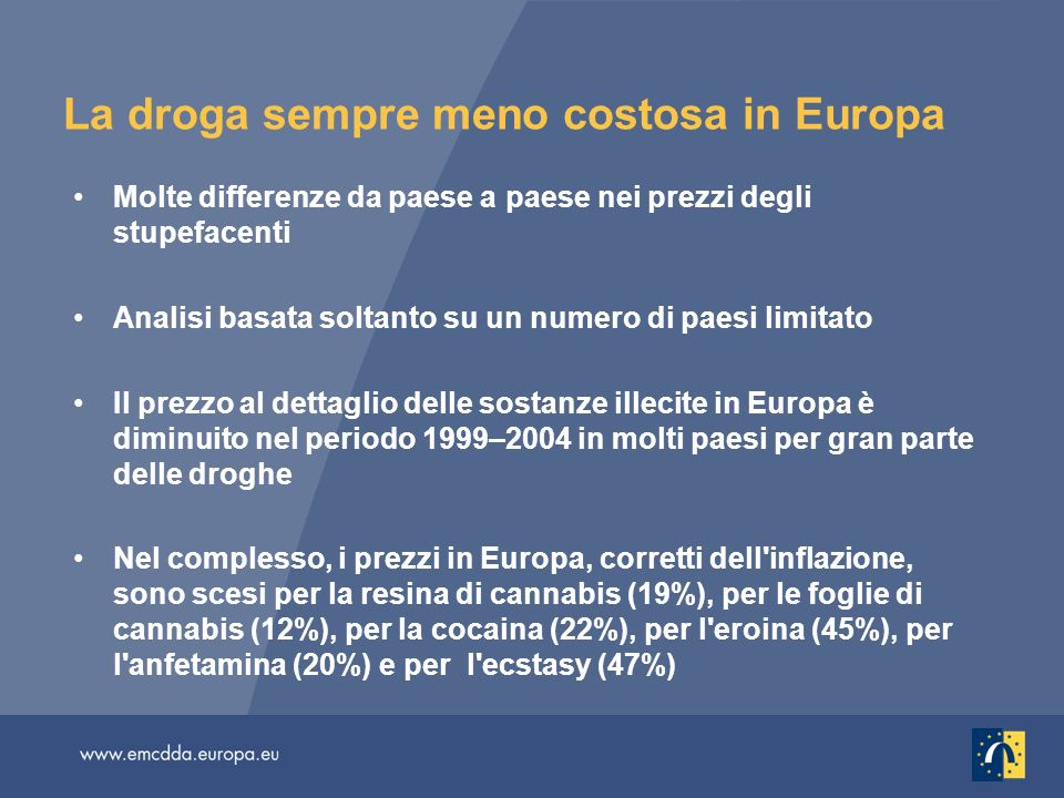 La droga sempre meno costosa in Europa Molte differenze da paese a paese nei prezzi degli stupefacenti Analisi basata soltanto su un numero di paesi limitato Il prezzo al dettaglio delle sostanze illecite in Europa è diminuito nel periodo 1999–2004 in molti paesi per gran parte delle droghe Nel complesso, i prezzi in Europa, corretti dell inflazione, sono scesi per la resina di cannabis (19%), per le foglie di cannabis (12%), per la cocaina (22%), per l eroina (45%), per l anfetamina (20%) e per l ecstasy (47%)