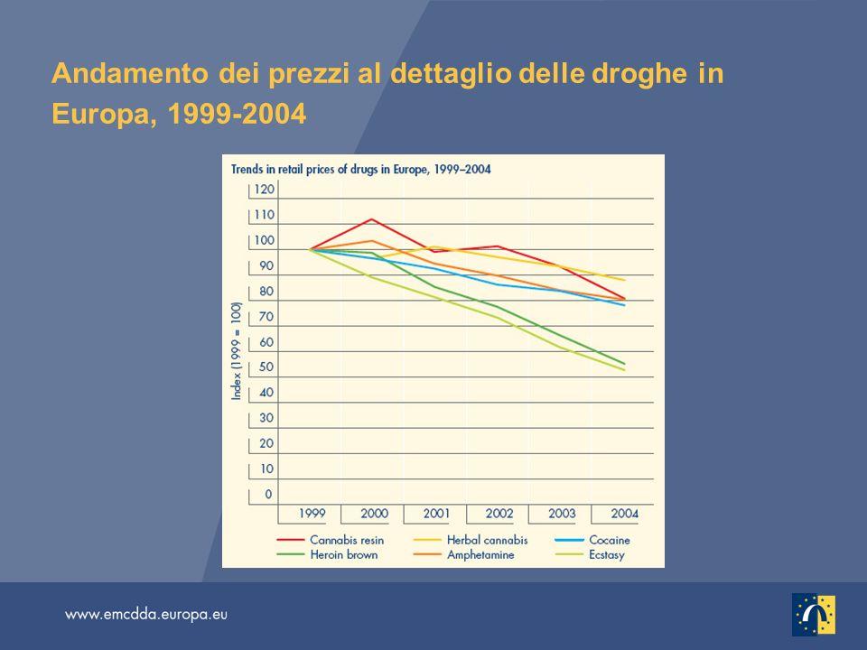 Andamento dei prezzi al dettaglio delle droghe in Europa, 1999-2004