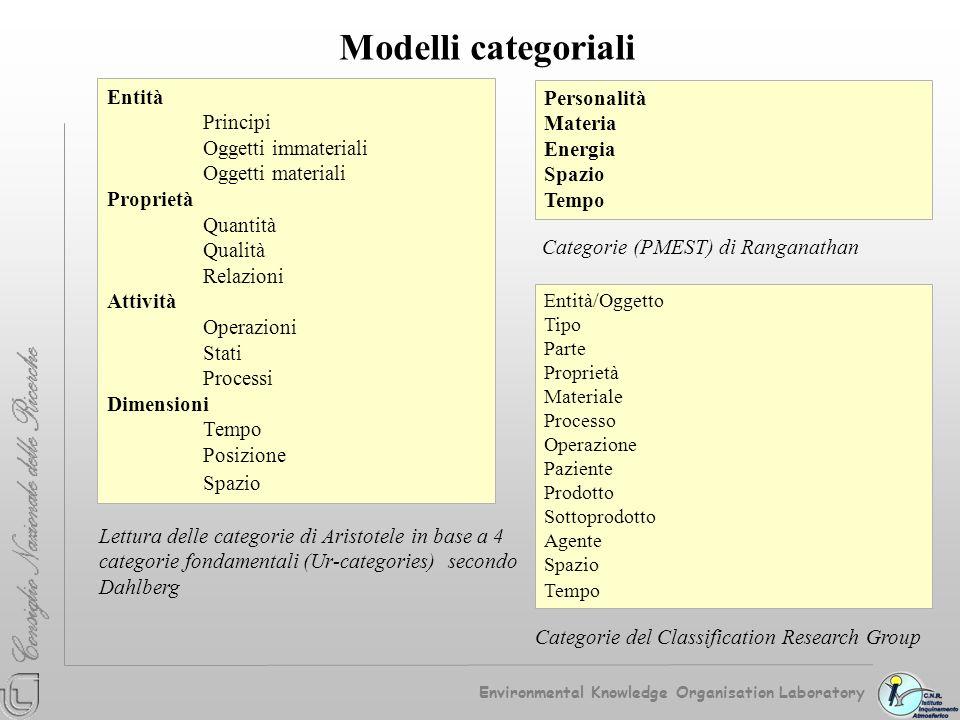 Modelli categoriali Entità Principi Oggetti immateriali Oggetti materiali Proprietà Quantità Qualità Relazioni Attività Operazioni Stati Processi Dime