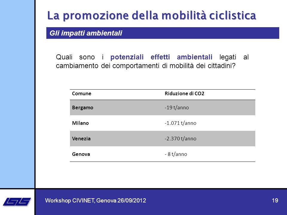 19 La promozione della mobilità ciclistica Workshop CIVINET, Genova 26/09/2012 Gli impatti ambientali ComuneRiduzione di CO2 Bergamo-19 t/anno Milano-