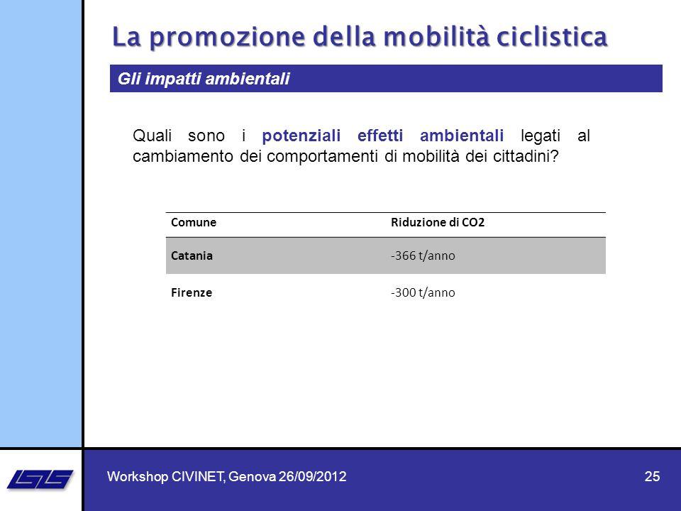 25 La promozione della mobilità ciclistica Workshop CIVINET, Genova 26/09/2012 Gli impatti ambientali ComuneRiduzione di CO2 Catania-366 t/anno Firenz