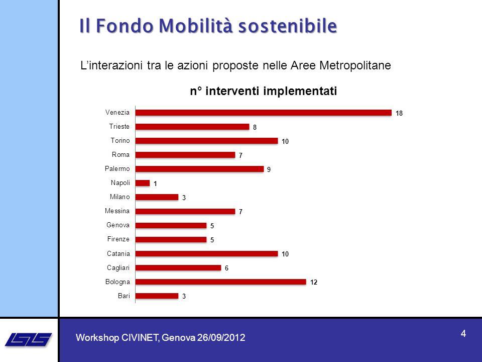 4 Il Fondo Mobilità sostenibile Workshop CIVINET, Genova 26/09/2012 Linterazioni tra le azioni proposte nelle Aree Metropolitane