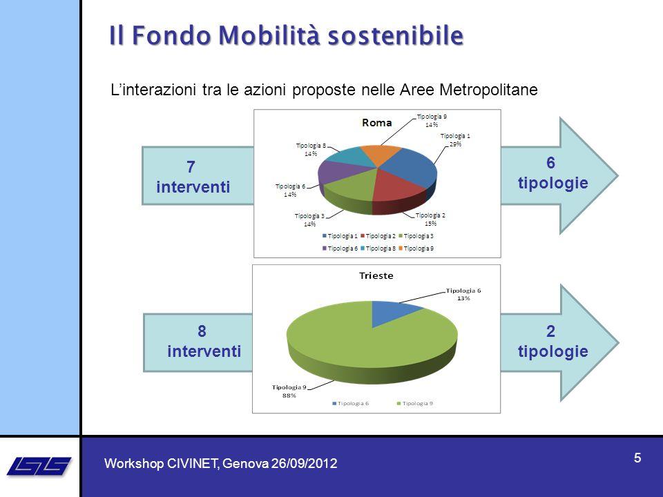 7 7 5 Il Fondo Mobilità sostenibile Workshop CIVINET, Genova 26/09/2012 Linterazioni tra le azioni proposte nelle Aree Metropolitane 7 interventi 8 in