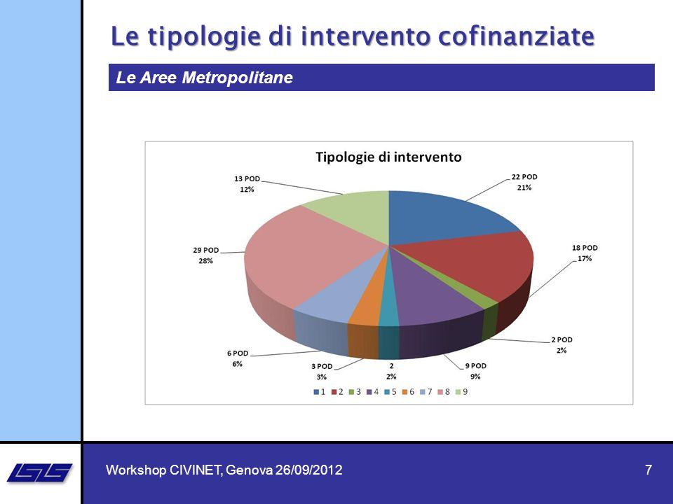 7 Le Aree Metropolitane Le tipologie di intervento cofinanziate Workshop CIVINET, Genova 26/09/2012