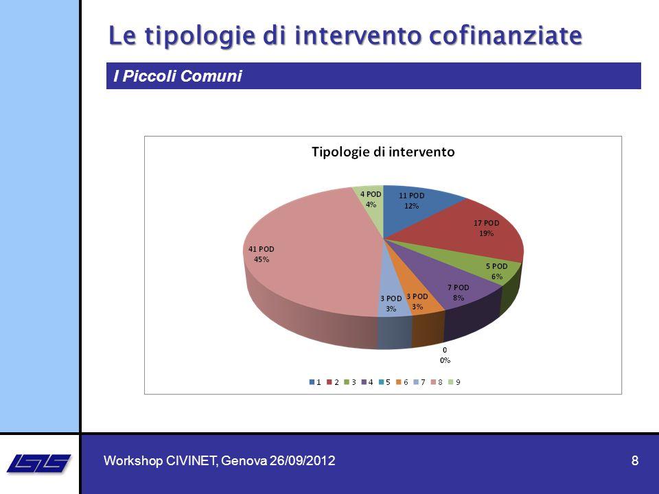 8 I Piccoli Comuni Le tipologie di intervento cofinanziate Workshop CIVINET, Genova 26/09/2012