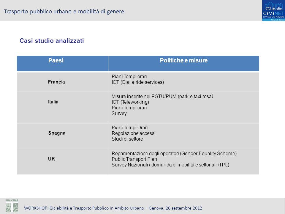 WORKSHOP: Ciclabilità e Trasporto Pubblico in Ambito Urbano – Genova, 26 settembre 2012 Trasporto pubblico urbano e mobilità di genere Casi studio analizzati PaesiPolitiche e misure Francia Piani Tempi orari ICT (Dial a ride services) Italia Misure inserite nei PGTU/PUM (park e taxi rosa) ICT (Teleworking) Piani Tempi orari Survey Spagna Piani Tempi Orari Regolazione accessi Studi di settore UK Regamentazione degli operatori (Gender Equality Scheme) Public Transport Plan Survey Nazionali ( domanda di mobilità e settoriali /TPL)