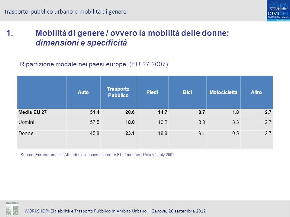 WORKSHOP: Ciclabilità e Trasporto Pubblico in Ambito Urbano – Genova, 26 settembre 2012 Trasporto pubblico urbano e mobilità di genere 1.Mobilità di genere / ovvero la mobilità delle donne: dimensioni e specificità Auto Trasporto Pubblico PiediBiciMotociclettaAltro Media EU 2751.420.614.78.71.82.7 Uomini57.518.010.28.33.32.7 Donne45.823.118.89.10.52.7 Ripartizione modale nei paesi europei (EU 27 2007) Source: Eurobarometer Attitudes on issues related to EU, Transport Policy, July 2007