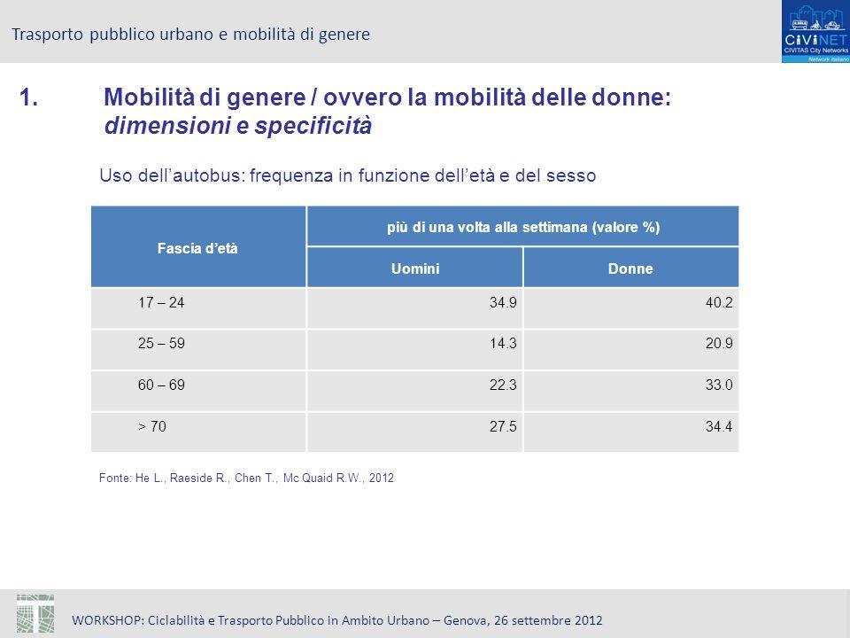 WORKSHOP: Ciclabilità e Trasporto Pubblico in Ambito Urbano – Genova, 26 settembre 2012 Trasporto pubblico urbano e mobilità di genere Uso dellautobus: frequenza in funzione delletà e del sesso Fonte: He L., Raeside R., Chen T., Mc Quaid R.W., 2012 Fascia detà più di una volta alla settimana (valore %) UominiDonne 17 – 2434.940.2 25 – 5914.320.9 60 – 6922.333.0 > 7027.534.4 1.Mobilità di genere / ovvero la mobilità delle donne: dimensioni e specificità