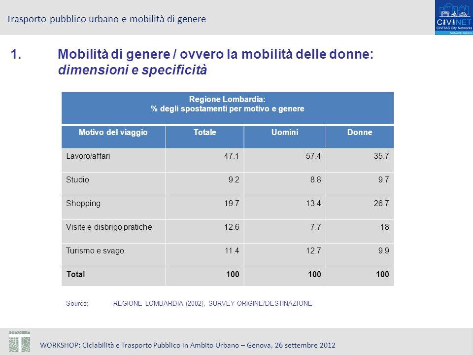 WORKSHOP: Ciclabilità e Trasporto Pubblico in Ambito Urbano – Genova, 26 settembre 2012 Trasporto pubblico urbano e mobilità di genere Source: REGIONE LOMBARDIA (2002), SURVEY ORIGINE/DESTINAZIONE Regione Lombardia: % degli spostamenti per motivo e genere Motivo del viaggioTotaleUominiDonne Lavoro/affari47.157.435.7 Studio9.28.89.7 Shopping19.713.426.7 Visite e disbrigo pratiche12.67.718 Turismo e svago11.412.79.9 Total100 1.Mobilità di genere / ovvero la mobilità delle donne: dimensioni e specificità