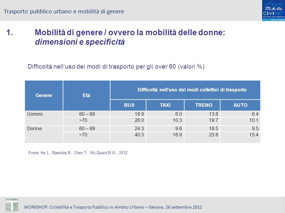 WORKSHOP: Ciclabilità e Trasporto Pubblico in Ambito Urbano – Genova, 26 settembre 2012 Trasporto pubblico urbano e mobilità di genere Difficoltà nelluso dei modi di trasporto per gli over 60 (valori %) Fonte: He L., Raeside R., Chen T., Mc Quaid R.W., 2012 GenereEtà Difficoltà nelluso dei modi collettivi di trasporto BUSTAXITRENOAUTO Uomini60 – 6918.96.013.86.4 >7026.010.319.710.1 Donne60 – 6924.39.618.59.5 >7040.316.925.815.4 1.Mobilità di genere / ovvero la mobilità delle donne: dimensioni e specificità