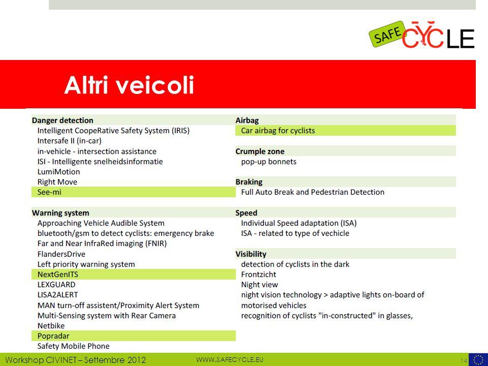 WWW.SAFECYCLE.EU MOTECHECO, 2012 Workshop CIVINET – Settembre 2012 Altri veicoli 14