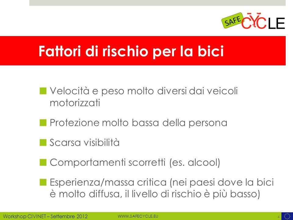 WWW.SAFECYCLE.EU MOTECHECO, 2012 Workshop CIVINET – Settembre 2012 Detection del ciclista 15