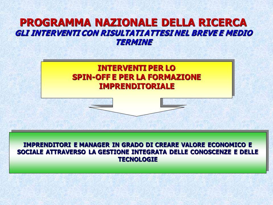 PROGRAMMA NAZIONALE DELLA RICERCA GLI INTERVENTI CON RISULTATI ATTESI NEL BREVE E MEDIO TERMINE INTERVENTI PER LO SPIN-OFF E PER LA FORMAZIONE IMPRENDITORIALE INTERVENTI PER LO SPIN-OFF E PER LA FORMAZIONE IMPRENDITORIALE IMPRENDITORI E MANAGER IN GRADO DI CREARE VALORE ECONOMICO E SOCIALE ATTRAVERSO LA GESTIONE INTEGRATA DELLE CONOSCENZE E DELLE TECNOLOGIE