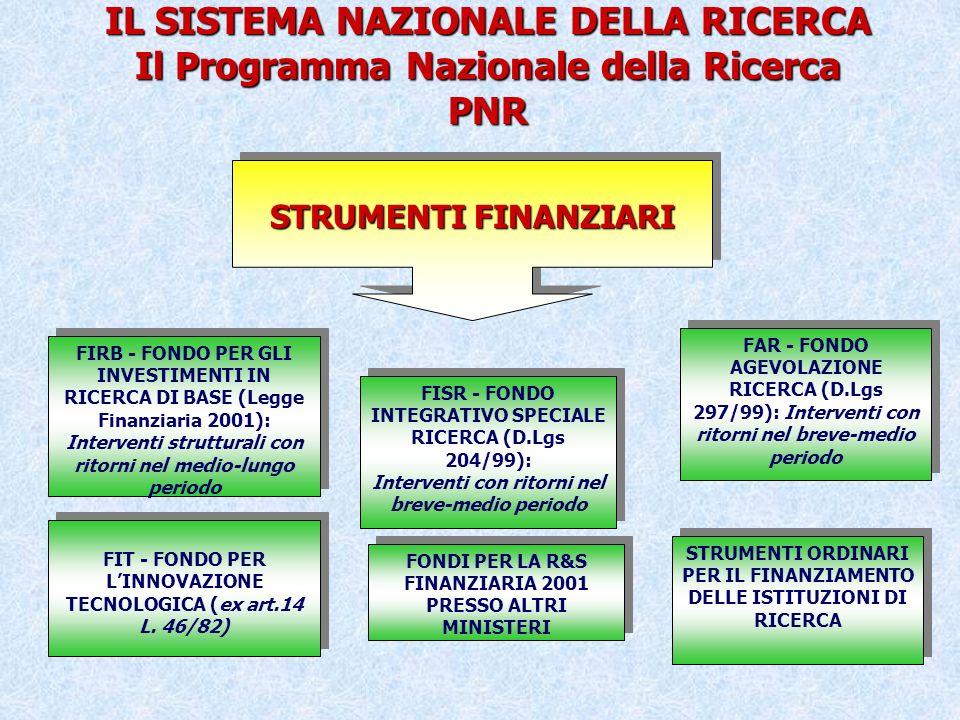 STRUMENTI FINANZIARI FISR - FONDO INTEGRATIVO SPECIALE RICERCA (D.Lgs 204/99): Interventi con ritorni nel breve-medio periodo FISR - FONDO INTEGRATIVO SPECIALE RICERCA (D.Lgs 204/99): Interventi con ritorni nel breve-medio periodo FIRB - FONDO PER GLI INVESTIMENTI IN RICERCA DI BASE (Legge Finanziaria 2001): Interventi strutturali con ritorni nel medio-lungo periodo FAR - FONDO AGEVOLAZIONE RICERCA (D.Lgs 297/99): Interventi con ritorni nel breve-medio periodo IL SISTEMA NAZIONALE DELLA RICERCA Il Programma Nazionale della Ricerca PNR STRUMENTI ORDINARI PER IL FINANZIAMENTO DELLE ISTITUZIONI DI RICERCA FIT - FONDO PER LINNOVAZIONE TECNOLOGICA (ex art.14 L.