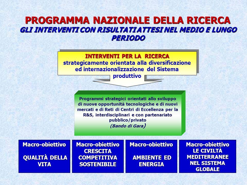 PROGRAMMA NAZIONALE DELLA RICERCA GLI INTERVENTI CON RISULTATI ATTESI NEL MEDIO E LUNGO PERIODO INTERVENTI PER LA RICERCA strategicamente orientata alla diversificazione ed internazionalizzazione del Sistema produttivo INTERVENTI PER LA RICERCA strategicamente orientata alla diversificazione ed internazionalizzazione del Sistema produttivo Programmi strategici orientati allo sviluppo di nuove opportunità tecnologiche e di nuovi mercati e di Reti di Centri di Eccellenza per la R&S, interdisciplinari e con partenariato pubblico/privato (Bando di Gara ) Macro-obiettivo QUALITÀ DELLA VITA QUALITÀ DELLA VITAMacro-obiettivo CRESCITA COMPETITIVA SOSTENIBILE Macro-obiettivo LE CIVILTÀ MEDITERRANEE NEL SISTEMA GLOBALE Macro-obiettivo AMBIENTE ED ENERGIA AMBIENTE ED ENERGIA