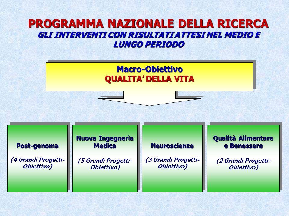 PROGRAMMA NAZIONALE DELLA RICERCA GLI INTERVENTI CON RISULTATI ATTESI NEL MEDIO E LUNGO PERIODO Macro-Obiettivo QUALITA DELLA VITA Macro-Obiettivo Nuova Ingegneria Medica (5 Grandi Progetti- Obiettivo) Nuova Ingegneria Medica (5 Grandi Progetti- Obiettivo)Post-genoma (4 Grandi Progetti- Obiettivo)Post-genoma Neuroscienze (3 Grandi Progetti- Obiettivo)Neuroscienze Qualità Alimentare e Benessere (2 Grandi Progetti- Obiettivo) Qualità Alimentare e Benessere (2 Grandi Progetti- Obiettivo)