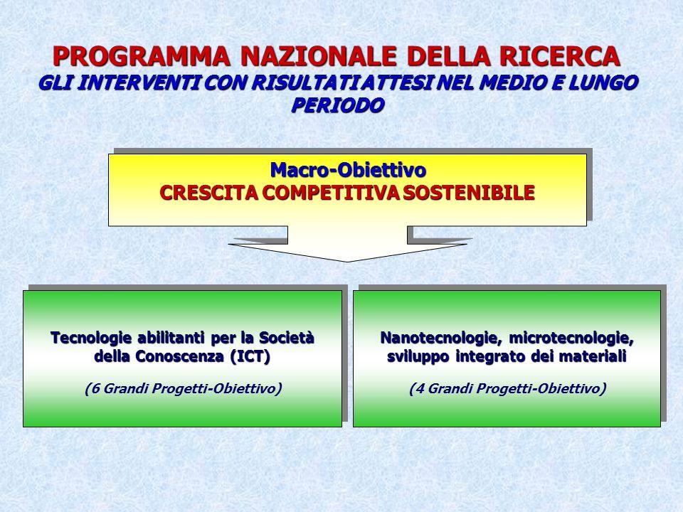 PROGRAMMA NAZIONALE DELLA RICERCA GLI INTERVENTI CON RISULTATI ATTESI NEL MEDIO E LUNGO PERIODO Macro-Obiettivo CRESCITA COMPETITIVA SOSTENIBILE Macro-Obiettivo Nanotecnologie, microtecnologie, sviluppo integrato dei materiali (4 Grandi Progetti-Obiettivo) Nanotecnologie, microtecnologie, sviluppo integrato dei materiali (4 Grandi Progetti-Obiettivo) Tecnologie abilitanti per la Società della Conoscenza (ICT) (6 Grandi Progetti-Obiettivo) Tecnologie abilitanti per la Società della Conoscenza (ICT) (6 Grandi Progetti-Obiettivo)
