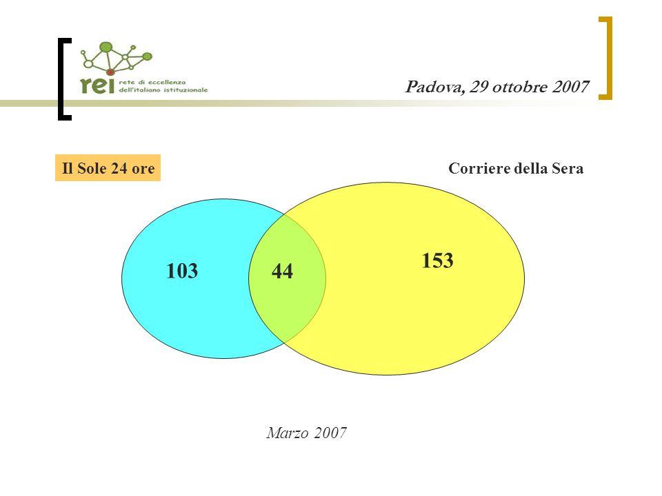 Padova, 29 ottobre 2007 103 Corriere della SeraIl Sole 24 ore 153 44 Marzo 2007