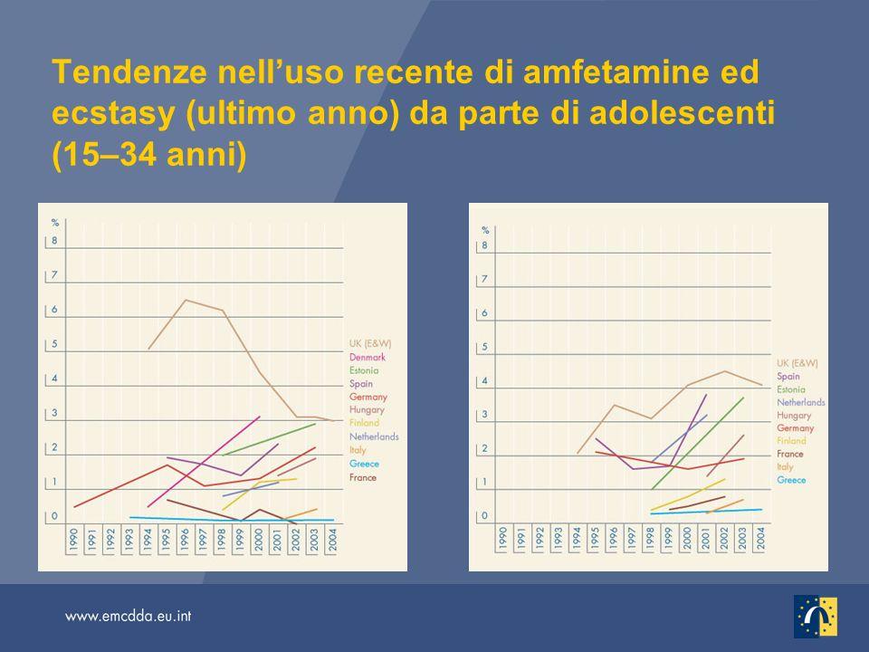 Tendenze nelluso recente di amfetamine ed ecstasy (ultimo anno) da parte di adolescenti (15–34 anni)