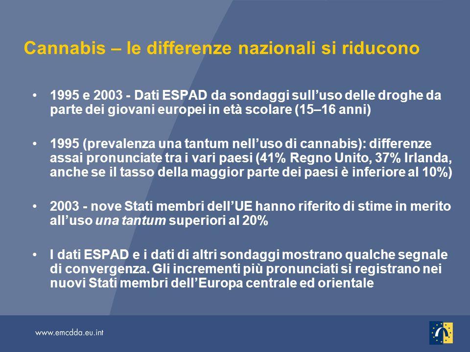 Cannabis – le differenze nazionali si riducono 1995 e 2003 - Dati ESPAD da sondaggi sulluso delle droghe da parte dei giovani europei in età scolare (15–16 anni) 1995 (prevalenza una tantum nelluso di cannabis): differenze assai pronunciate tra i vari paesi (41% Regno Unito, 37% Irlanda, anche se il tasso della maggior parte dei paesi è inferiore al 10%) 2003 - nove Stati membri dellUE hanno riferito di stime in merito alluso una tantum superiori al 20% I dati ESPAD e i dati di altri sondaggi mostrano qualche segnale di convergenza.