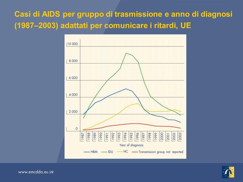 Casi di AIDS per gruppo di trasmissione e anno di diagnosi (1987–2003) adattati per comunicare i ritardi, UE