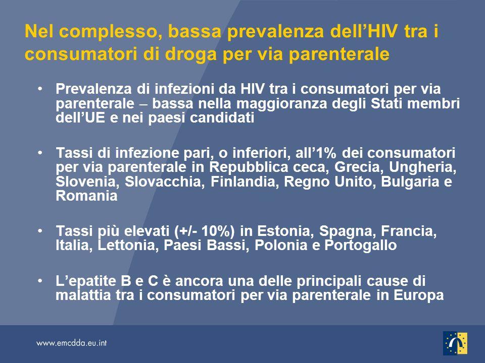Nel complesso, bassa prevalenza dellHIV tra i consumatori di droga per via parenterale Prevalenza di infezioni da HIV tra i consumatori per via parenterale – bassa nella maggioranza degli Stati membri dellUE e nei paesi candidati Tassi di infezione pari, o inferiori, all1% dei consumatori per via parenterale in Repubblica ceca, Grecia, Ungheria, Slovenia, Slovacchia, Finlandia, Regno Unito, Bulgaria e Romania Tassi più elevati (+/- 10%) in Estonia, Spagna, Francia, Italia, Lettonia, Paesi Bassi, Polonia e Portogallo Lepatite B e C è ancora una delle principali cause di malattia tra i consumatori per via parenterale in Europa