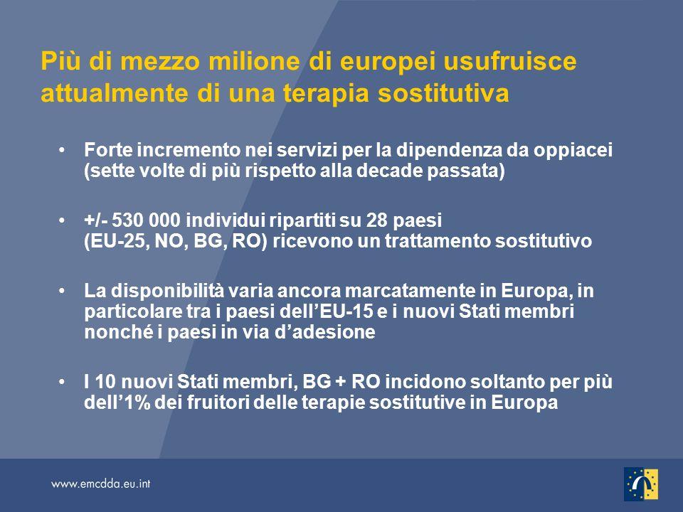 Più di mezzo milione di europei usufruisce attualmente di una terapia sostitutiva Forte incremento nei servizi per la dipendenza da oppiacei (sette volte di più rispetto alla decade passata) +/- 530 000 individui ripartiti su 28 paesi (EU-25, NO, BG, RO) ricevono un trattamento sostitutivo La disponibilità varia ancora marcatamente in Europa, in particolare tra i paesi dellEU-15 e i nuovi Stati membri nonché i paesi in via dadesione I 10 nuovi Stati membri, BG + RO incidono soltanto per più dell1% dei fruitori delle terapie sostitutive in Europa