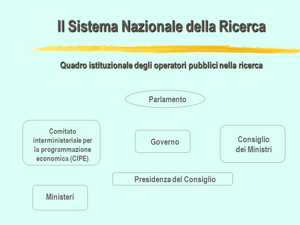 Il Sistema Nazionale della Ricerca Quadro istituzionale degli operatori pubblici nella ricerca Parlamento Consiglio dei Ministri Governo Presidenza de